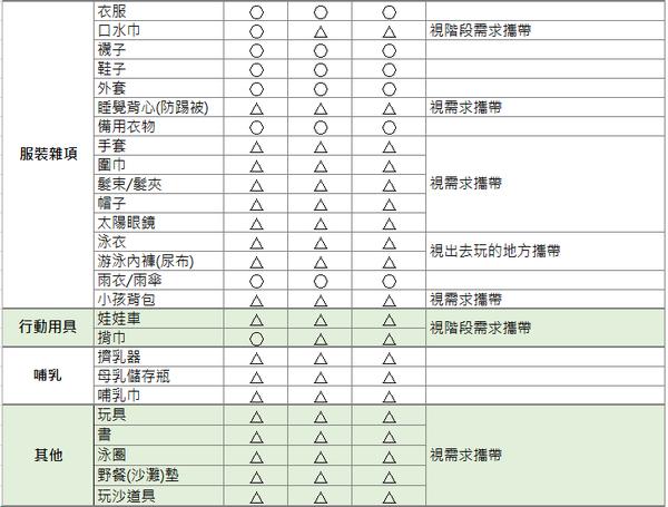 行李Check list - 3.PNG